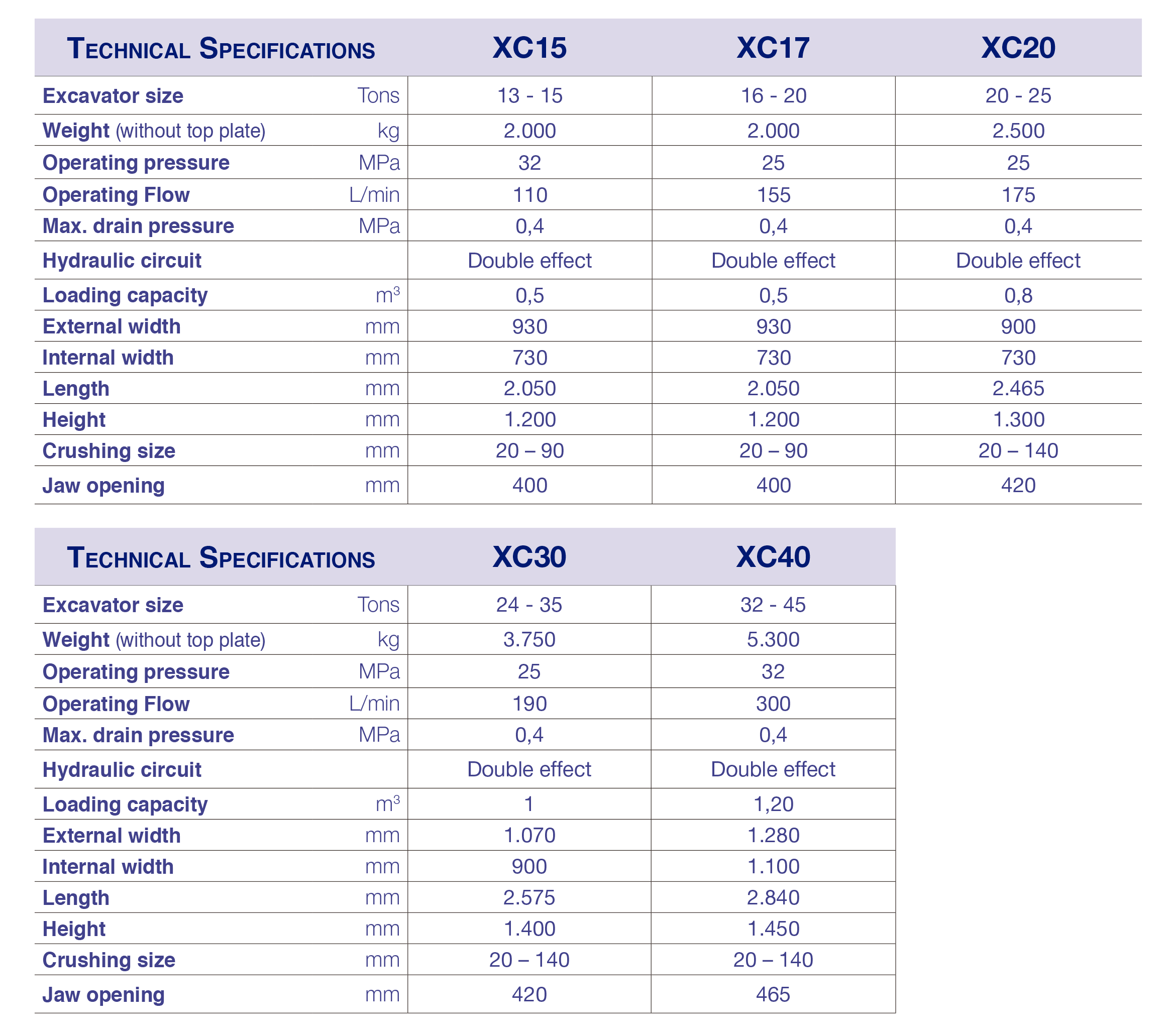 XCENTRIC CRUSHER TECHNICAL SPECIFICATIONS