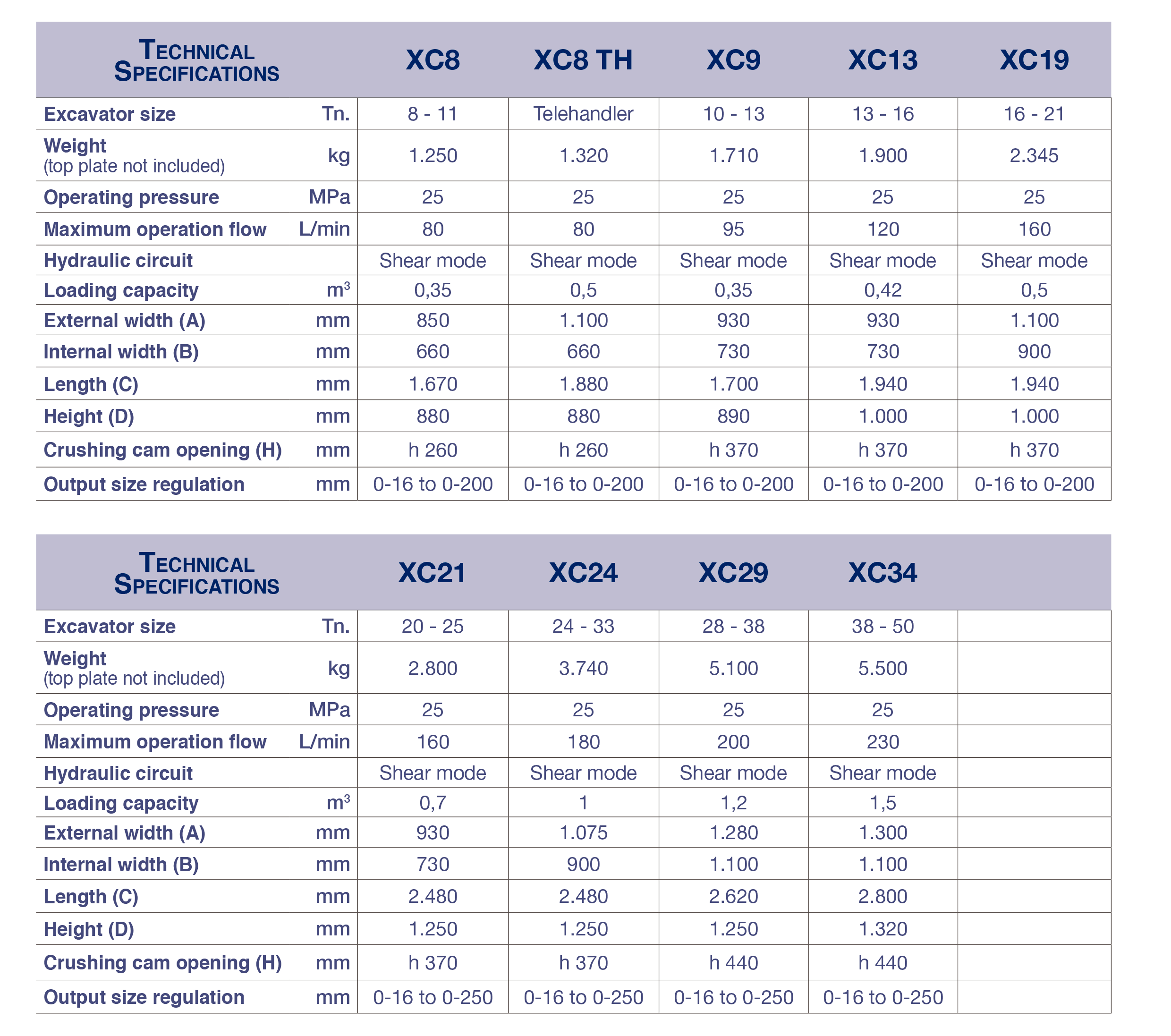 XC SERIES 'A' TECHNICAL SPECIFICATIONS