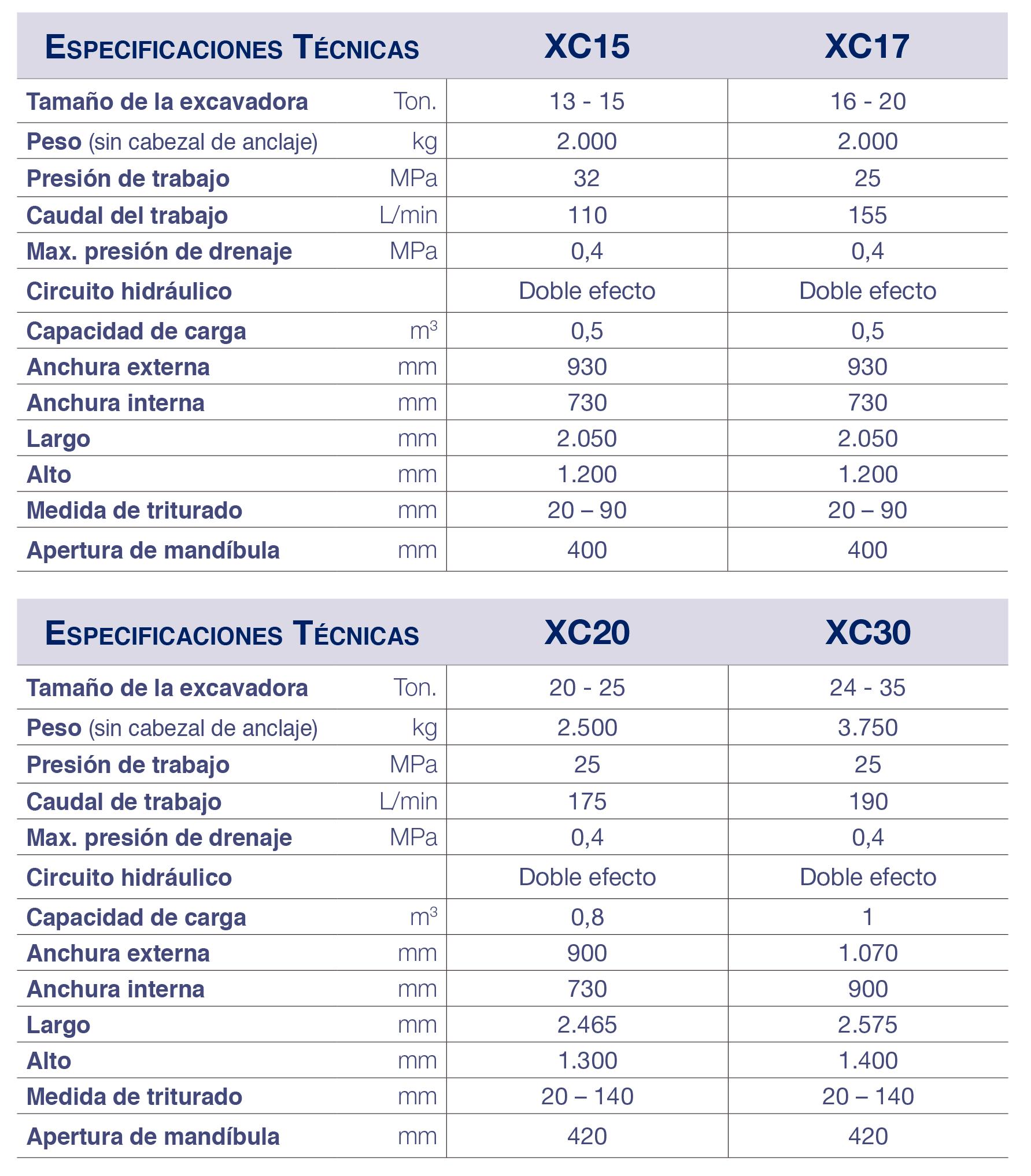 ESPECIFICACIONES TECNICAS XCENTRIC CRUSHER SERIE E