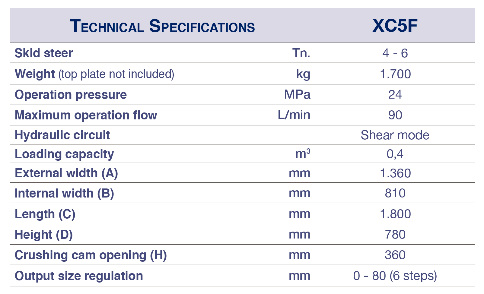 XC5F CRUSHER BUCKET TECHNICAL SPECIFICATIONS