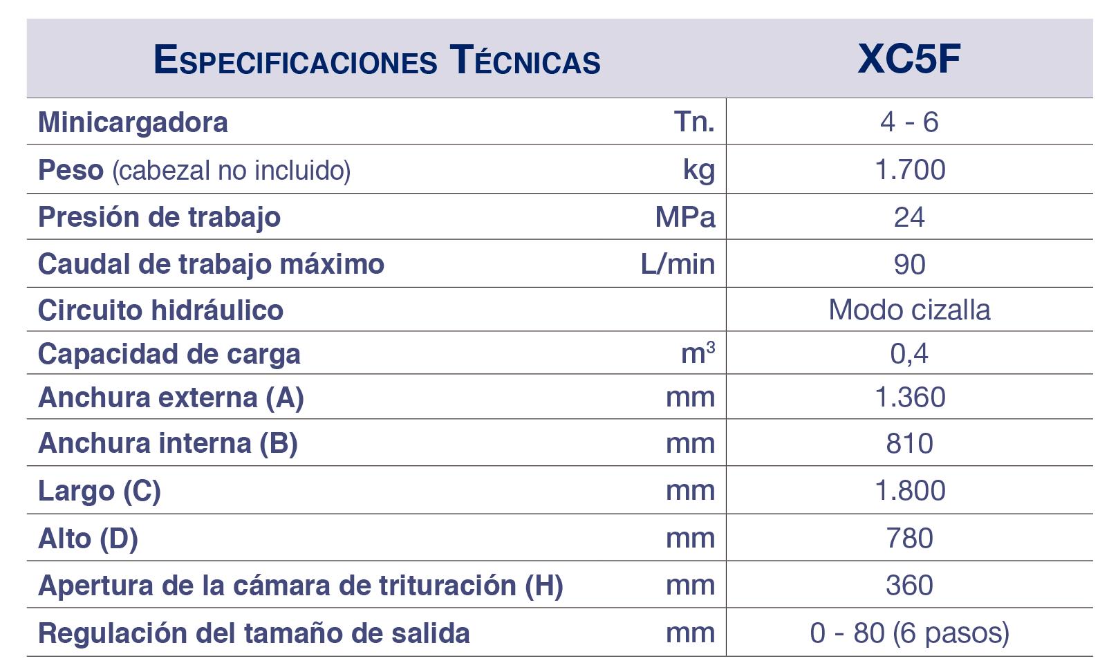 ESPECIFICACIONES TÉCNICAS XC5F